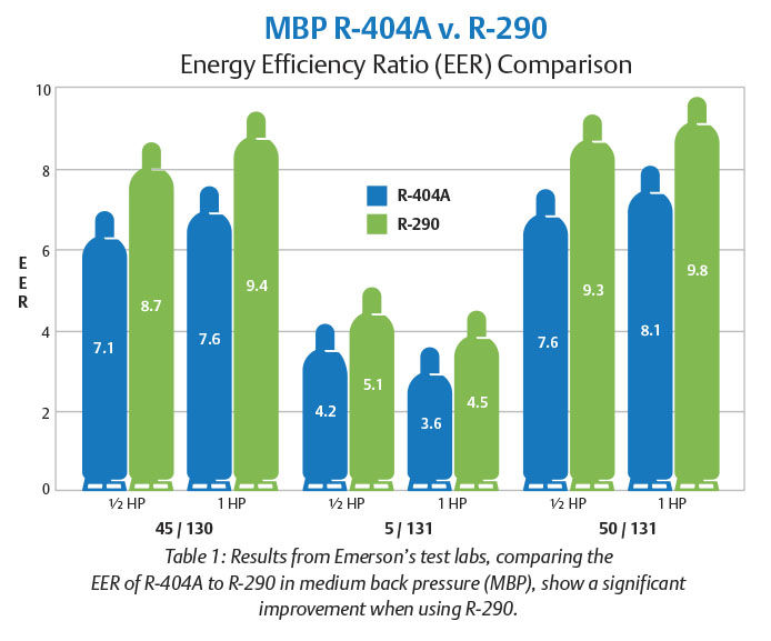 The Pros and Cons for Wider Adoption of R-290 - Climate